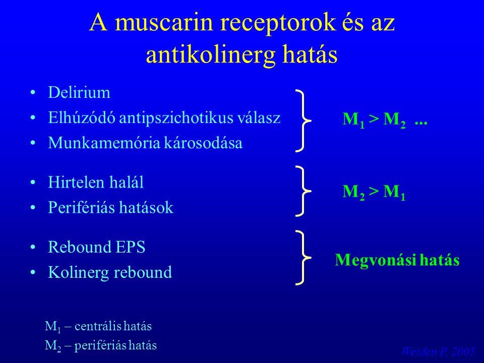 A muscarin receptorok és az antikolinerg hatás Delirium Elhúzódó antipszichotikus válasz Munkamemória károsodása Hirtelen halál Perifériás hatások Rebound EPS Kolinerg rebound M 1 > M 2...
