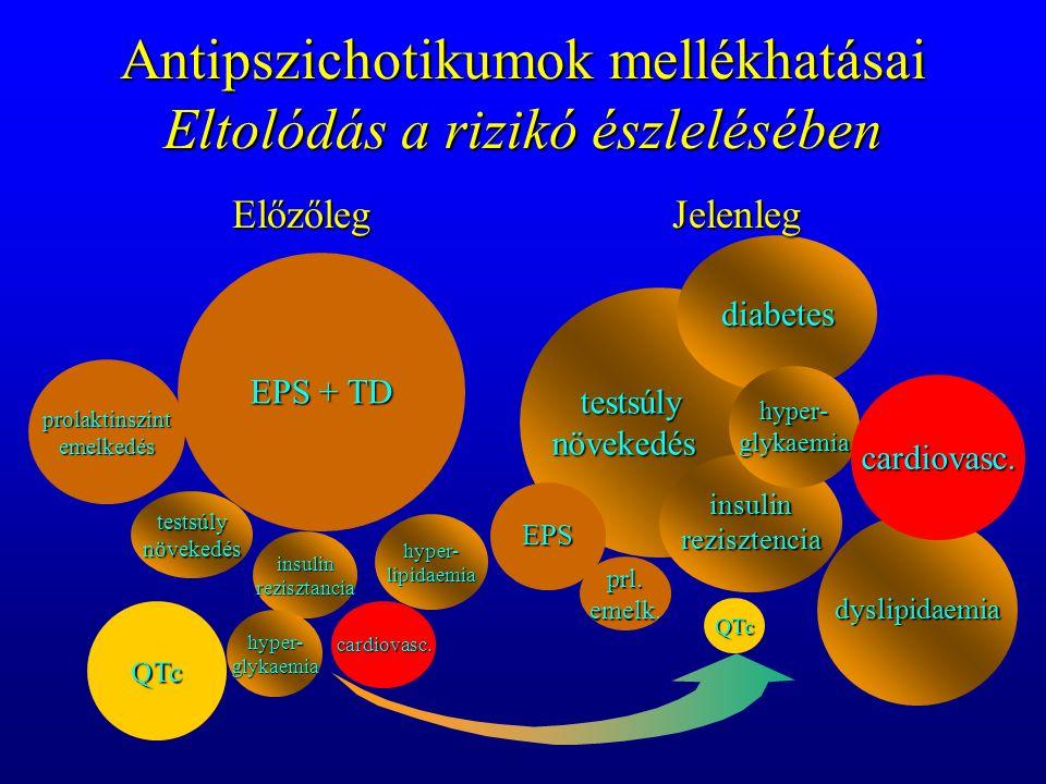 Antipszichotikumok mellékhatásai Eltolódás a rizikó észlelésében testsúlynövekedés diabetes insulinrezisztencia hyper-glykaemia dyslipidaemia cardiovasc.