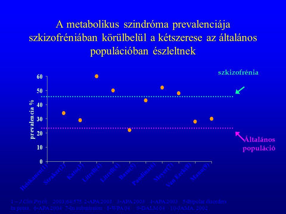A metabolikus szindróma prevalenciája szkizofréniában körülbelül a kétszerese az általános populációban észleltnek szkizofrénia Általános populáció Heiskanen(1) Straker(2)Kato(3)Litrell(4) Basu(5) Pandina(6) Meyer(7)Van Eeck(8)Manu(9) 1 – J Clin Psych.