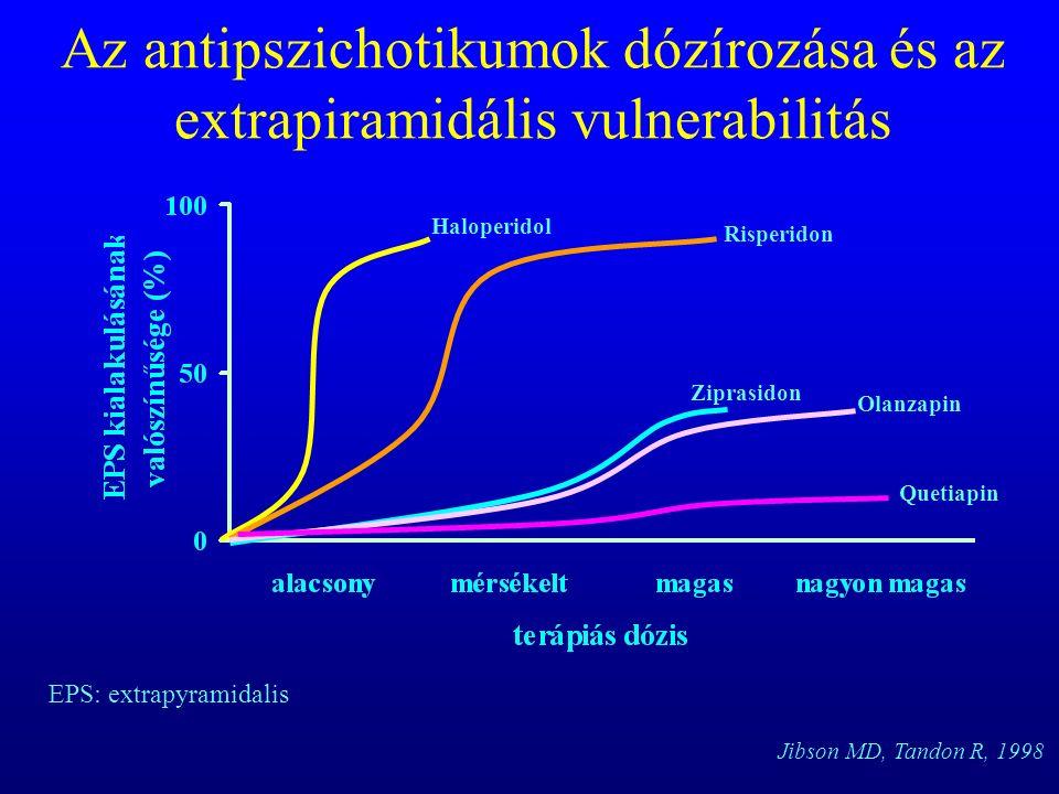 Az antipszichotikumok dózírozása és az extrapiramidális vulnerabilitás Haloperidol Risperidon Ziprasidon Olanzapin Quetiapin EPS: extrapyramidalis Jibson MD, Tandon R, 1998