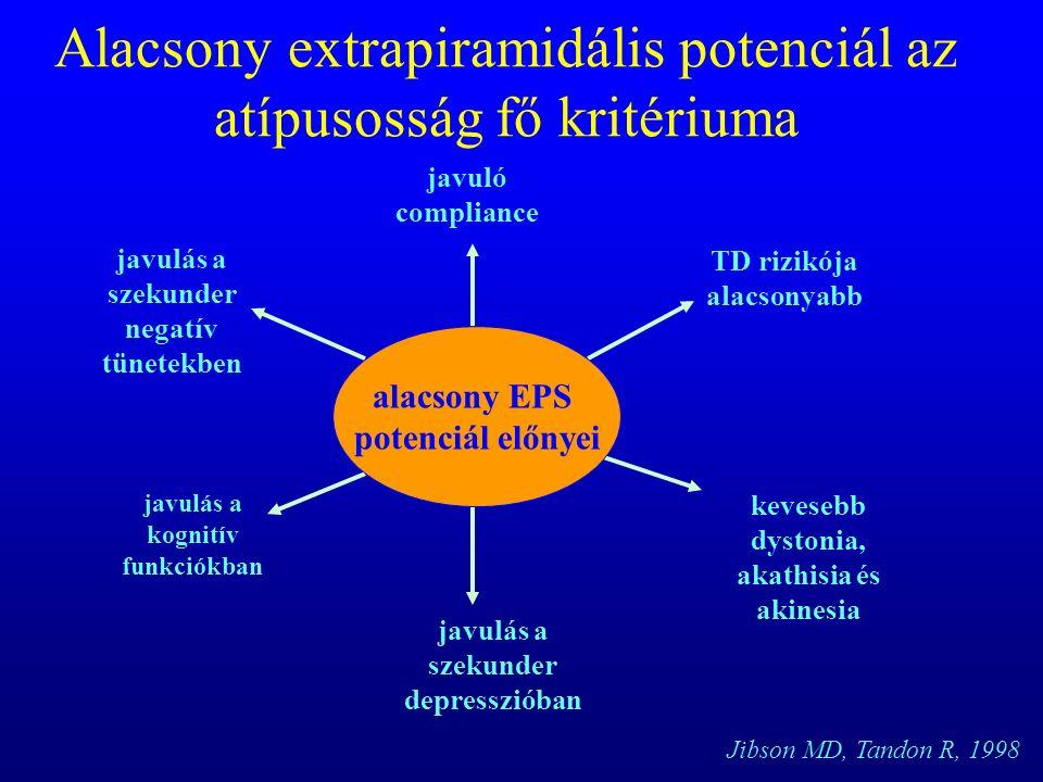 Alacsony extrapiramidális potenciál az atípusosság fő kritériuma javuló compliance TD rizikója alacsonyabb kevesebb dystonia, akathisia és akinesia javulás a szekunder negatív tünetekben javulás a kognitív funkciókban javulás a szekunder depresszióban Jibson MD, Tandon R, 1998 alacsony EPS potenciál előnyei