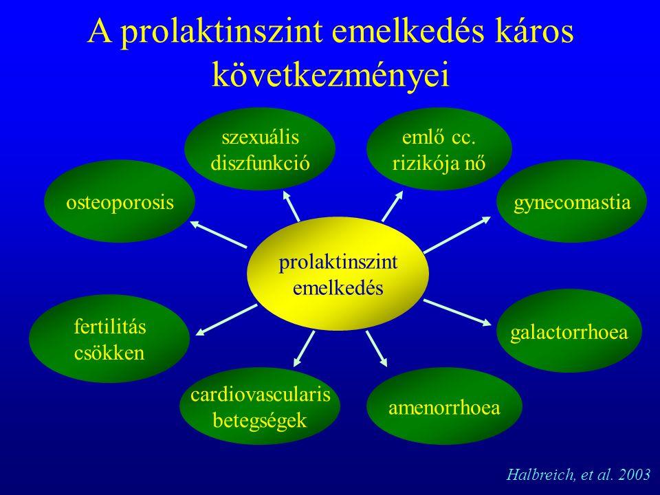 szexuális diszfunkció A prolaktinszint emelkedés káros következményei Halbreich, et al.