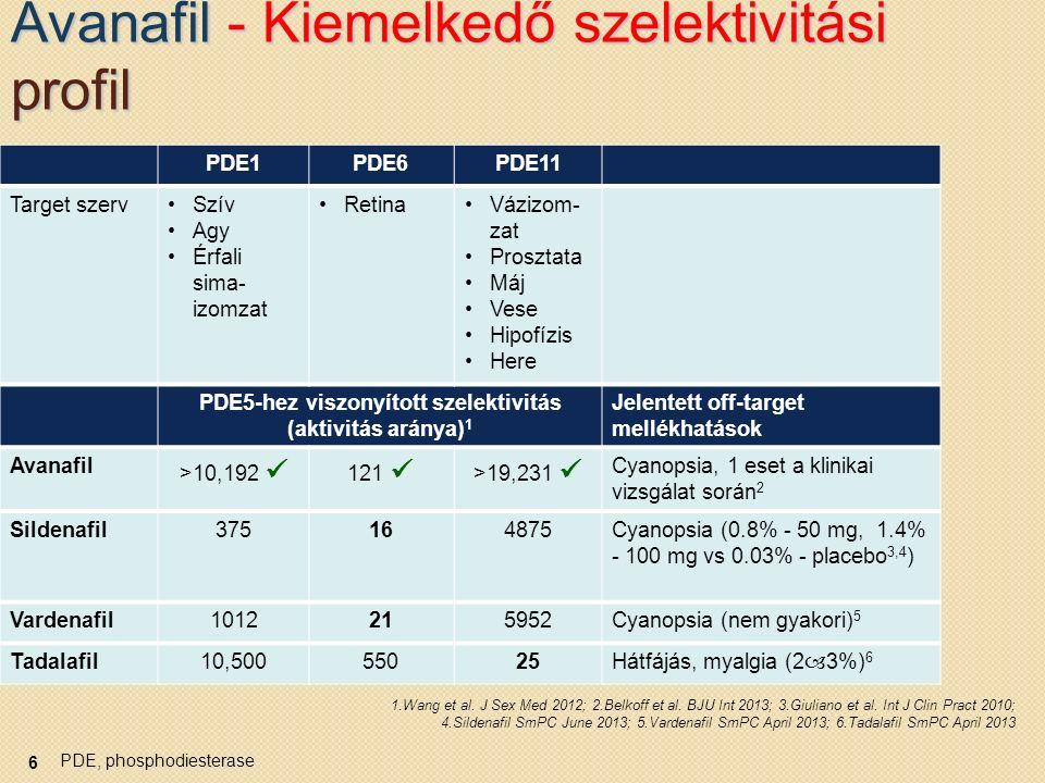 PDE5-gátlók: tolerálhatóság 7 AE = nemkívánatos események; GERD = gastro-oesophagealis reflux betegség Avanafil Alkalmazási előírás 2013; Szildenafil Alkalmazási előírás 2013.
