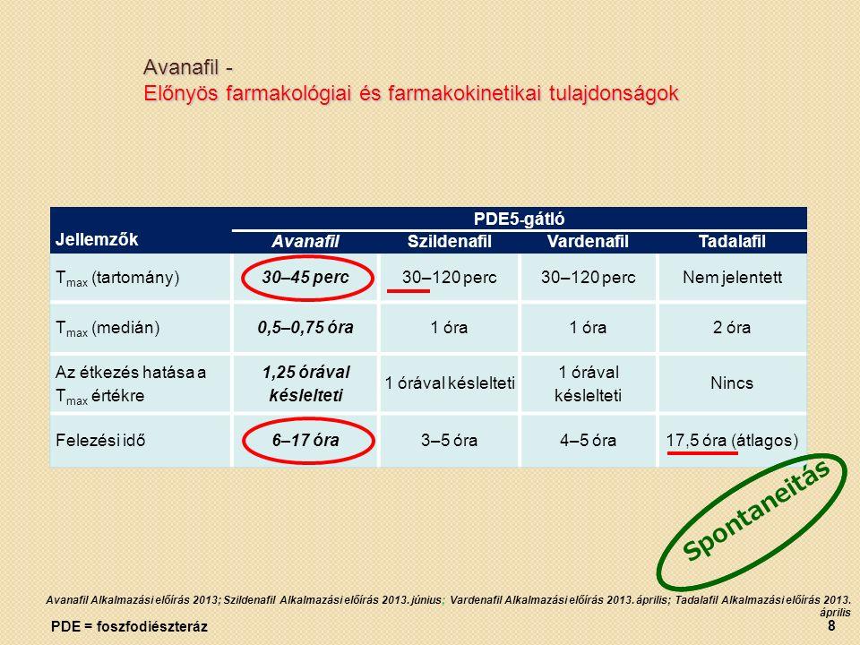 PDE = foszfodiészteráz Avanafil Alkalmazási előírás 2013; Szildenafil Alkalmazási előírás 2013.