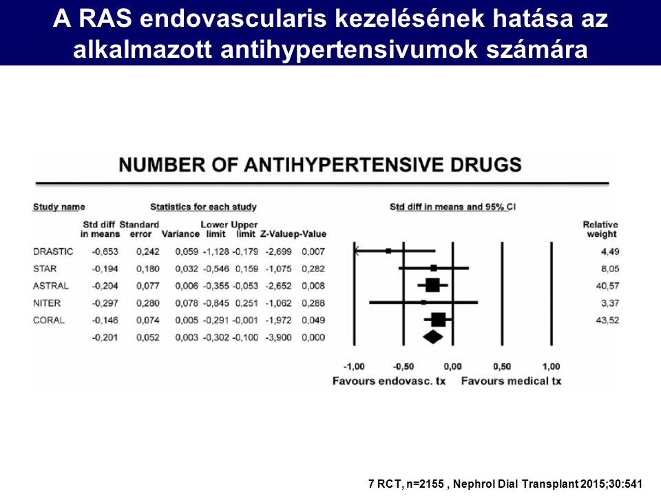 A RAS endovascularis kezelésének hatása az alkalmazott antihypertensivumok számára