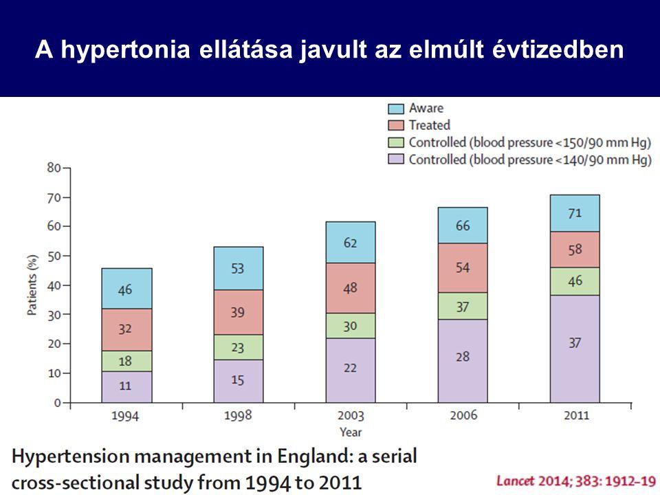 A RAS endovascularis kezelésének hatása a vérnyomásra 7 RCT, n=2155, Nephrol Dial Transplant 2015;30:541
