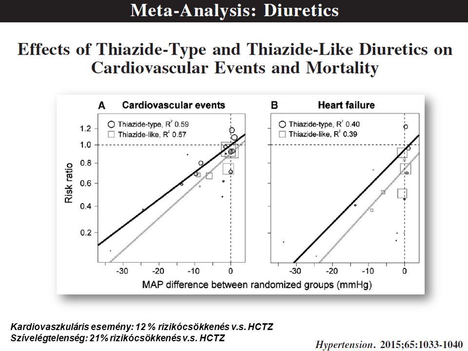 Kardiovaszkuláris esemény: 12 % rizikócsökkenés v.s.