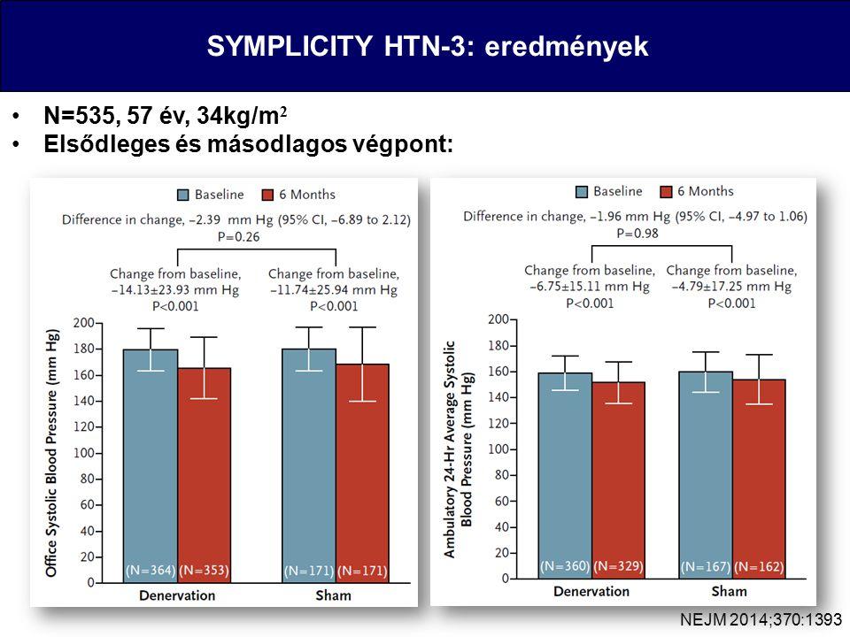 SYMPLICITY HTN-3: eredmények N=535, 57 év, 34kg/m 2 Elsődleges és másodlagos végpont: NEJM 2014;370:1393