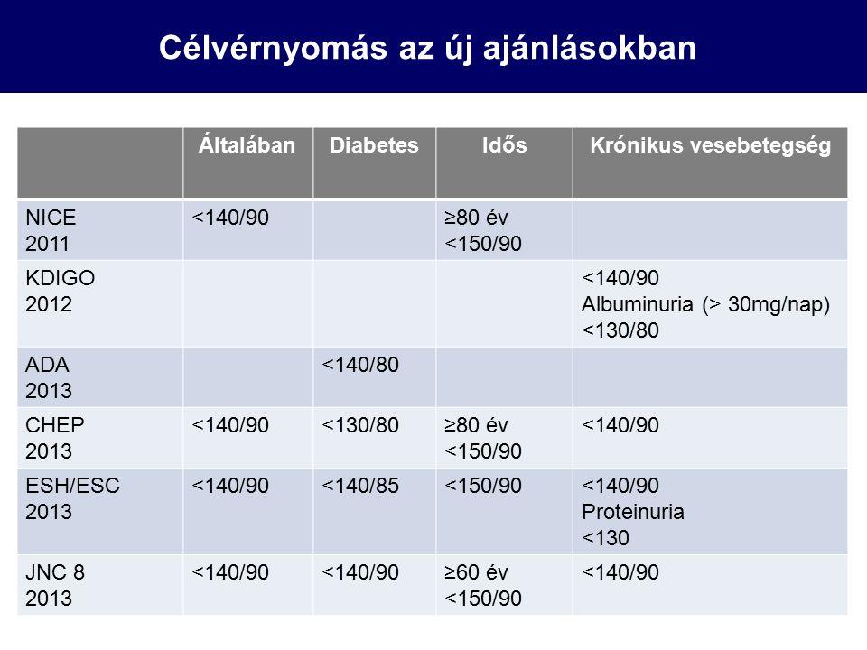 A sószegény diéta hatása a 24-órás ambuláns vérnyomásra 50 v.s.