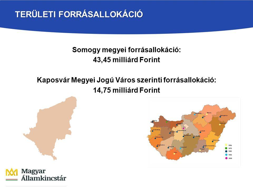 TERÜLETI FORRÁSALLOKÁCIÓ Somogy megyei forrásallokáció: 43,45 milliárd Forint Kaposvár Megyei Jogú Város szerinti forrásallokáció: 14,75 milliárd Forint