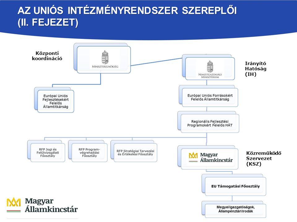 AZ UNIÓS INTÉZMÉNYRENDSZER SZEREPLŐI (II. FEJEZET) Központi koordináció Irányító Hatóság (IH) Közreműködő Szervezet (KSZ)