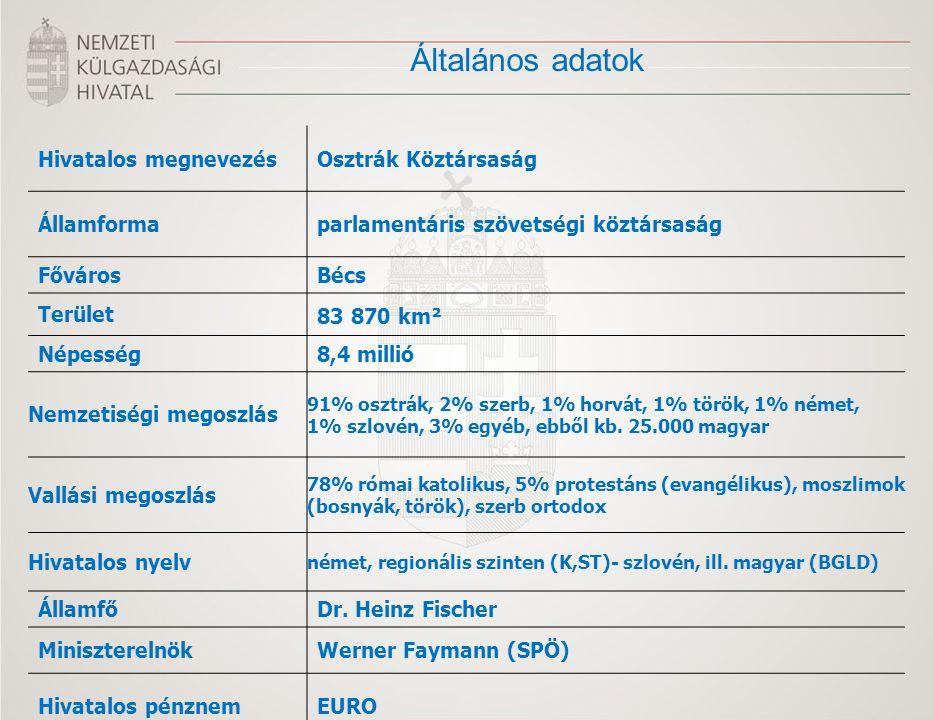Általános adatok Hivatalos megnevezésOsztrák Köztársaság Államformaparlamentáris szövetségi köztársaság FővárosBécs Terület 83 870 km² Népesség8,4 millió Nemzetiségi megoszlás 91% osztrák, 2% szerb, 1% horvát, 1% török, 1% német, 1% szlovén, 3% egyéb, ebből kb.