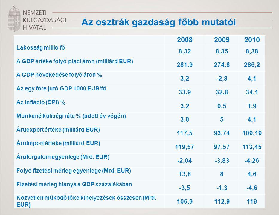 200820092010 Lakosság millió fő 8,328,358,38 A GDP értéke folyó piaci áron (milliárd EUR) 281,9274,8286,2 A GDP növekedése folyó áron % 3,2-2,84,1 Az egy főre jutó GDP 1000 EUR/fő 33,932,834,1 Az infláció (CPI) % 3,20,51,9 Munkanélküliségi ráta % (adott év végén) 3,854,1 Áruexport értéke (milliárd EUR) 117,593,74109,19 Áruimport értéke (milliárd EUR) 119,5797,57113,45 Áruforgalom egyenlege (Mrd.