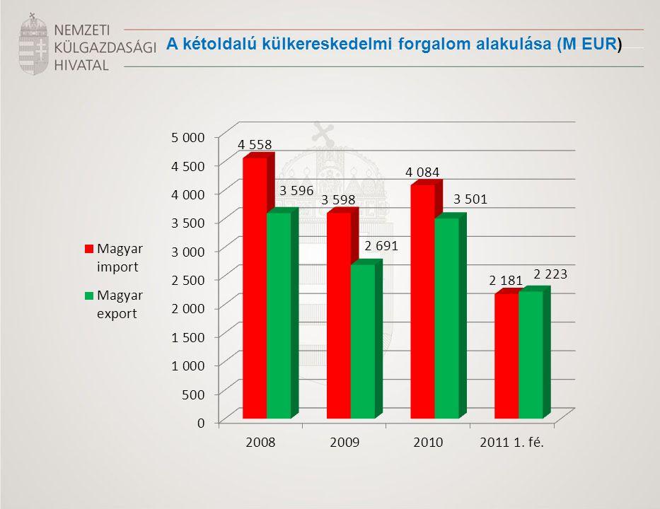 A kétoldalú külkereskedelmi forgalom alakulása (M EUR)