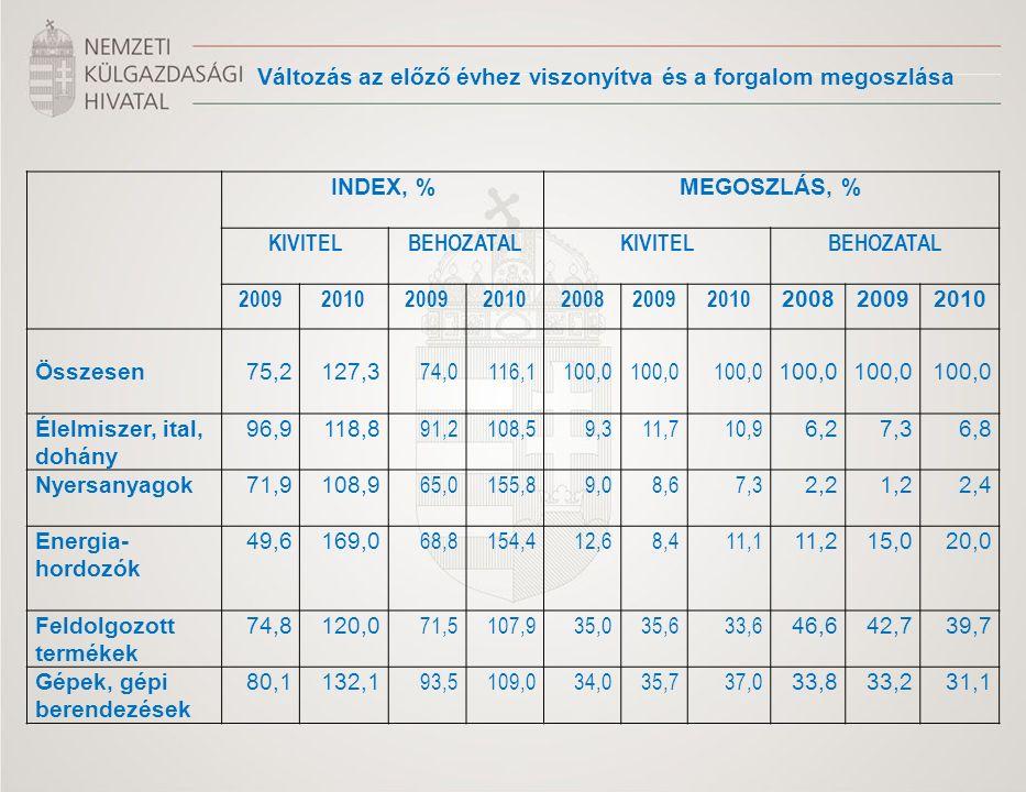 Változás az előző évhez viszonyítva és a forgalom megoszlása INDEX, %MEGOSZLÁS, % KIVITEL BEHOZATALKIVITELBEHOZATAL 2009201020092010200820092010 200820092010 Összesen 75,2 127,3 74,0 116,1 100,0 100,0 100,0 100,0 100,0 100,0 Élelmiszer, ital, dohány 96,9118,8 91,2108,59,311,710,9 6,27,36,8 Nyersanyagok 71,9108,9 65,0155,89,08,67,3 2,21,22,4 Energia- hordozók 49,6169,0 68,8154,412,68,411,1 11,215,020,0 Feldolgozott termékek 74,8120,0 71,5107,935,035,633,6 46,642,739,7 Gépek, gépi berendezések 80,1132,1 93,5109,034,035,737,0 33,833,231,1