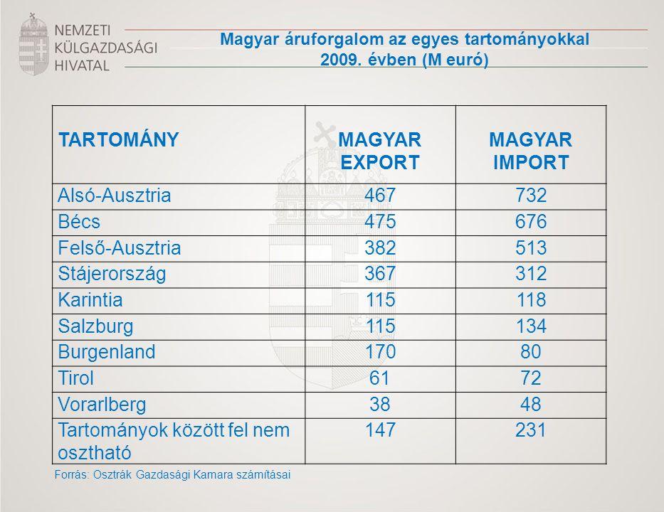 TARTOMÁNY MAGYAR EXPORT MAGYAR IMPORT Alsó-Ausztria467732 Bécs475676 Felső-Ausztria382513 Stájerország367312 Karintia115118 Salzburg115134 Burgenland17080 Tirol6172 Vorarlberg3848 Tartományok között fel nem osztható 147231 Magyar áruforgalom az egyes tartományokkal 2009.