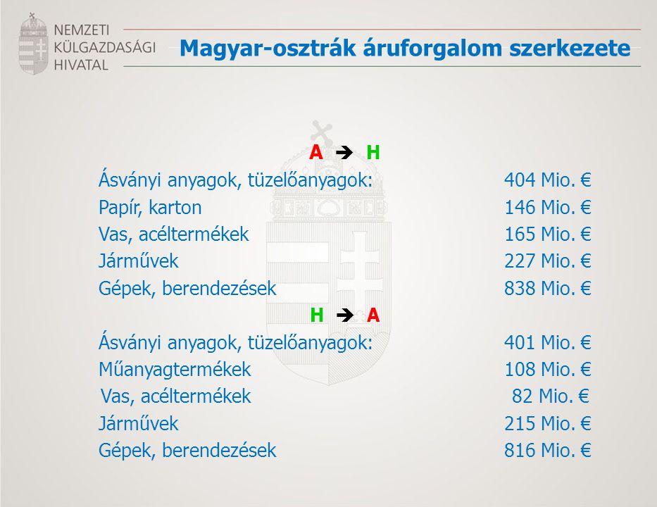 Magyar-osztrák áruforgalom szerkezete A  H Ásványi anyagok, tüzelőanyagok:404 Mio.