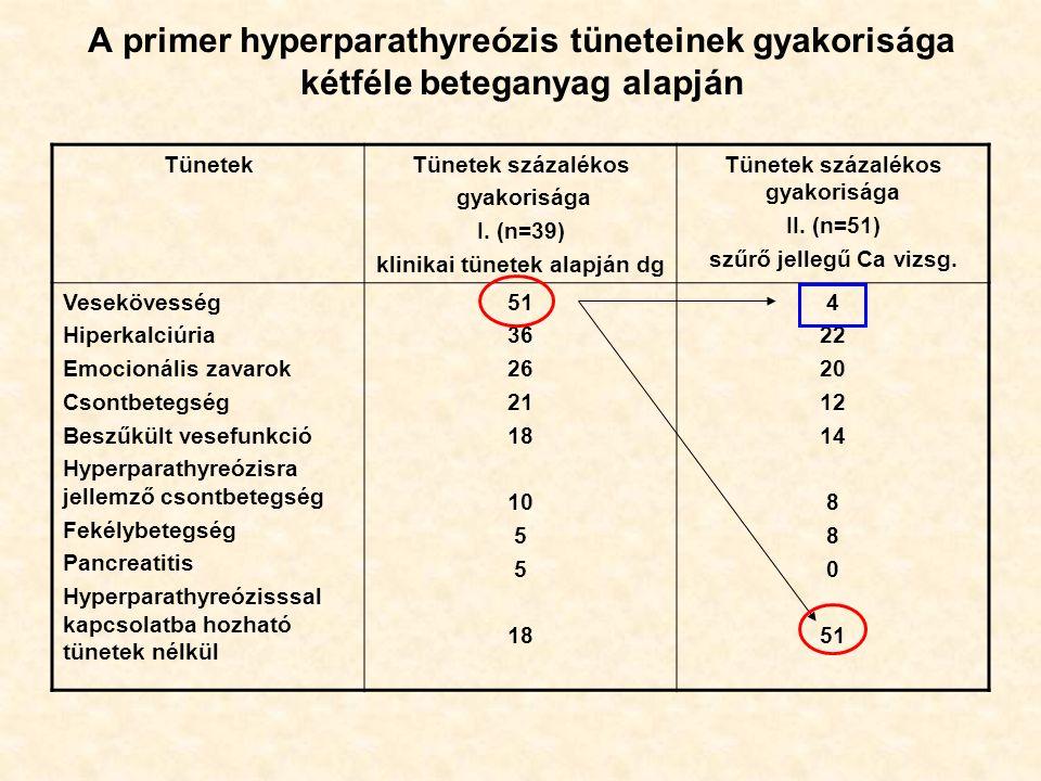 A primer hyperparathyreózis tüneteinek gyakorisága kétféle beteganyag alapján TünetekTünetek százalékos gyakorisága I.