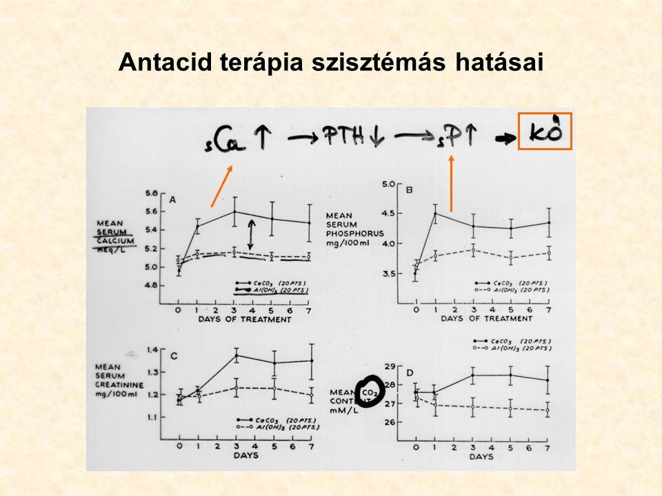 Antacid terápia szisztémás hatásai