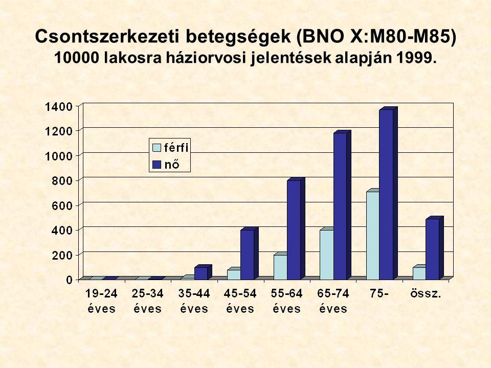 Csontszerkezeti betegségek (BNO X:M80-M85) 10000 lakosra háziorvosi jelentések alapján 1999.