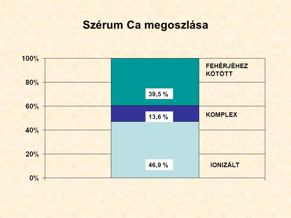 Szérum Ca megoszlása 46,9 % 13,6 % 39,5 % IONIZÁLT KOMPLEX FEHÉRJÉHEZ KÖTÖTT