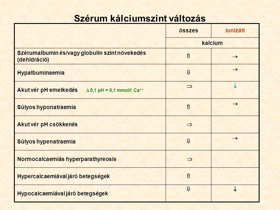 Szérum kálciumszint változás összesionizált kalcium Szérumalbumin és/vagy globulin szint növekedés (dehidráció)  Hypalbuminaemia   Akut vér pH emelkedés  0,1 pH = 0,1 mmol/l Ca ++  Súlyos hyponatraemia   Akut vér pH csökkenés   Súlyos hypenatraemia   Normocalcaemiás hyperparathyreosis   Hypercalcaemiával járó betegségek   Hypocalcaemiával járó betegségek 