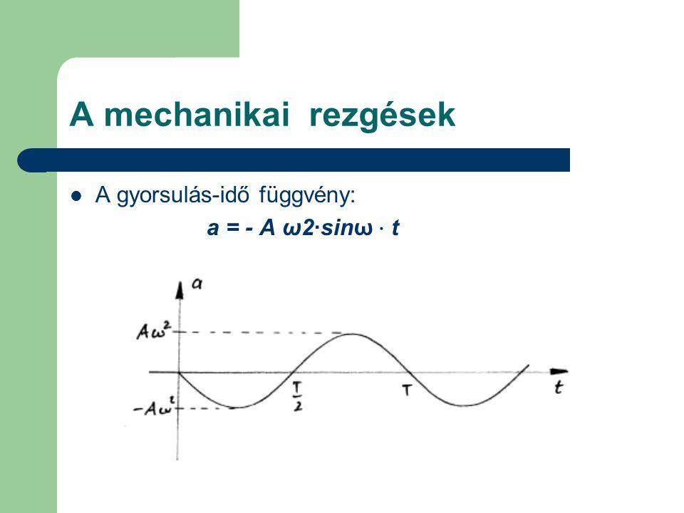 A mechanikai rezgések A gyorsulás-idő függvény: a = - A ω2·sinω ⋅ t