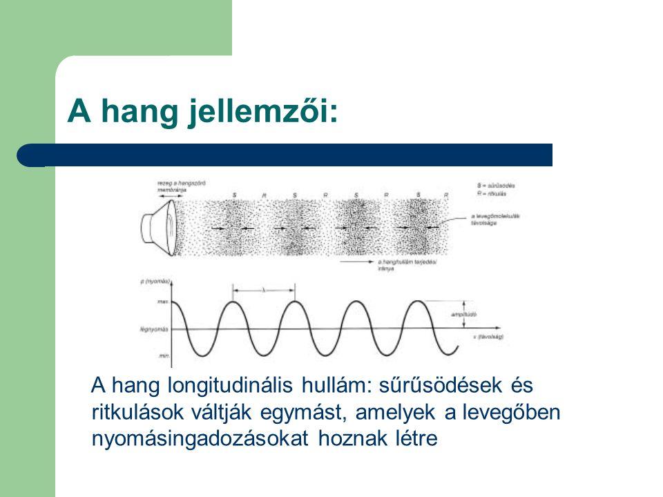 A hang jellemzői: A hang longitudinális hullám: sűrűsödések és ritkulások váltják egymást, amelyek a levegőben nyomásingadozásokat hoznak létre
