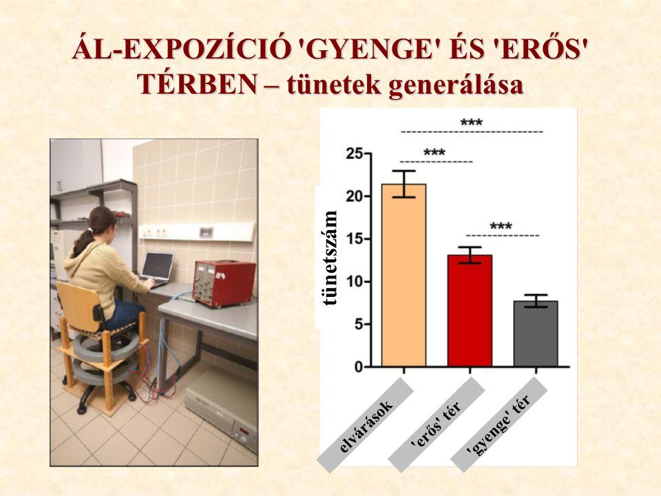 ÁL-EXPOZÍCIÓ GYENGE ÉS ERŐS TÉRBEN – tünetek generálása elvárások erős tér gyenge tér tünetszám
