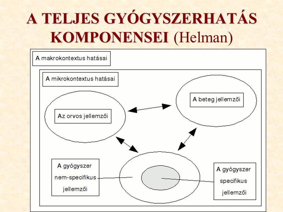 A TELJES GYÓGYSZERHATÁS KOMPONENSEI A TELJES GYÓGYSZERHATÁS KOMPONENSEI (Helman)