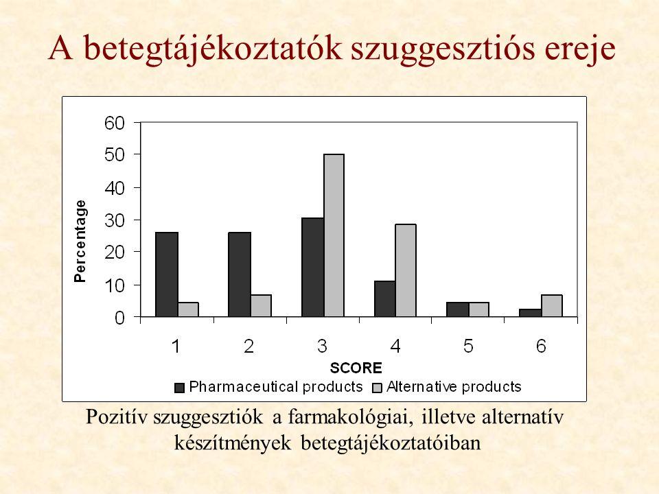 A betegtájékoztatók szuggesztiós ereje Pozitív szuggesztiók a farmakológiai, illetve alternatív készítmények betegtájékoztatóiban 1: gyenge 6: igen erős