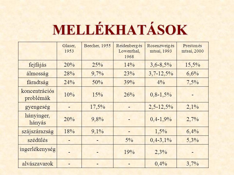 MELLÉKHATÁSOK Glaser, 1953 Beecher, 1955Reidenberg és Lowenthal, 1968 Rosenzweig és mtsai, 1993 Preston és mtsai, 2000 fejfájás 20%25%14%3,6-8,5%15,5% álmosság 28%9,7%23%3,7-12,5%6,6% fáradtság 24%50%39%4%7,5% koncentrációs problémák 10%15%26%0,8-1,5%- gyengeség -17,5%-2,5-12,5%2,1% hányinger, hányás 20%9,8%-0,4-1,9%2,7% szájszárazság 18%9,1%-1,5%6,4% szédülés --5%0,4-3,1%5,3% ingerlékenység --19%2,3%- alvászavarok---0,4%3,7%