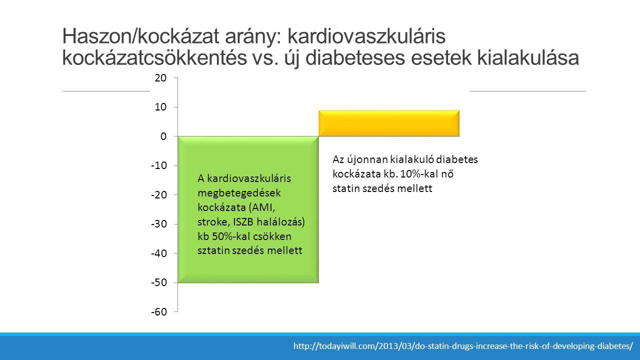 Haszon/kockázat arány: kardiovaszkuláris kockázatcsökkentés vs.