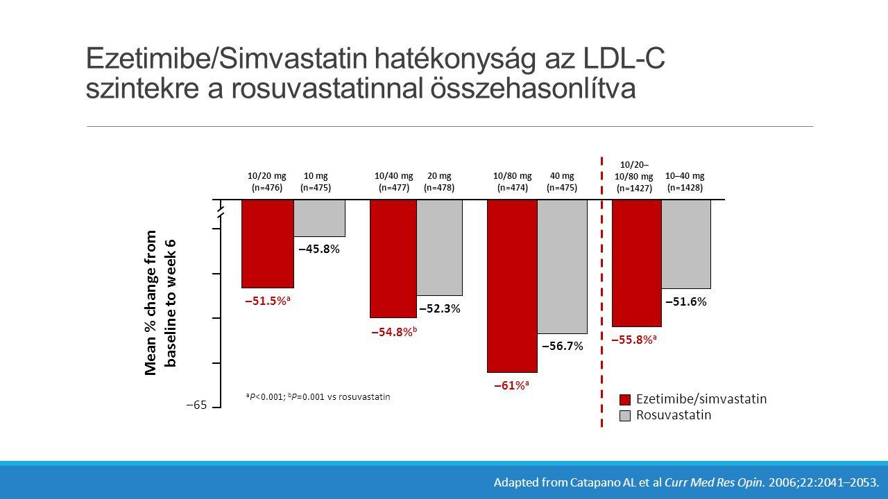 Ezetimibe/Simvastatin hatékonyság az LDL-C szintekre a rosuvastatinnal összehasonlítva 0 –50 –55 –45 –65 –60 a P<0.001; b P=0.001 vs rosuvastatin –54.8% b –52.3% 10/40 mg (n=477) 20 mg (n=478) –51.5% a –45.8% 10/20 mg (n=476) 10 mg (n=475) –61% a –56.7% 10/80 mg (n=474) 40 mg (n=475) –55.8% a –51.6% 10/20– 10/80 mg (n=1427) 10–40 mg (n=1428) Mean % change from baseline to week 6 Ezetimibe/simvastatin Rosuvastatin Adapted from Catapano AL et al Curr Med Res Opin.