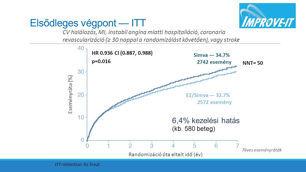 Elsődleges végpont — ITT Simva — 34.7% 2742 esemény EZ/Simva — 32.7% 2572 esemény HR 0.936 CI (0.887, 0.988) p=0.016 CV halálozás, MI, instabil angina miatti hospitaliáció, coronaria revascularizáció (≥ 30 nappal a randomizálást követően), vagy stroke 7éves eseményráták NNT= 50 Eseményráta (%) Randomizáció óta eltelt idő (év) 6,4% kezelési hatás (kb.