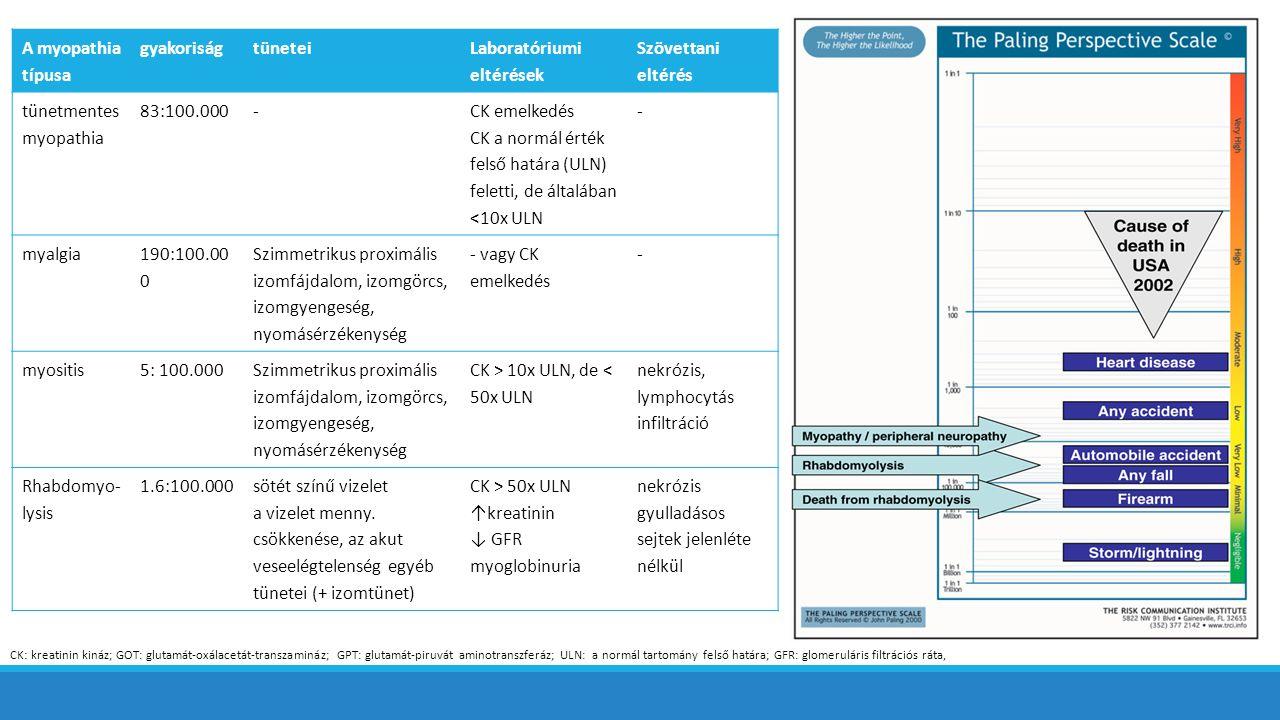 A myopathia típusa gyakoriságtünetei Laboratóriumi eltérések Szövettani eltérés tünetmentes myopathia 83:100.000- CK emelkedés CK a normál érték felső határa (ULN) feletti, de általában <10x ULN - myalgia 190:100.00 0 Szimmetrikus proximális izomfájdalom, izomgörcs, izomgyengeség, nyomásérzékenység - vagy CK emelkedés - myositis5: 100.000 Szimmetrikus proximális izomfájdalom, izomgörcs, izomgyengeség, nyomásérzékenység CK > 10x ULN, de < 50x ULN nekrózis, lymphocytás infiltráció Rhabdomyo- lysis 1.6:100.000sötét színű vizelet a vizelet menny.