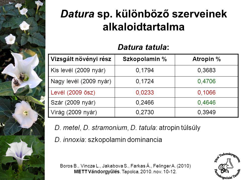 Datura sp. különböző szerveinek alkaloidtartalma Boros B., Vincze L., Jakabova S., Farkas Á., Felinger A. (2010) METT Vándorgyűlés. Tapolca, 2010. nov