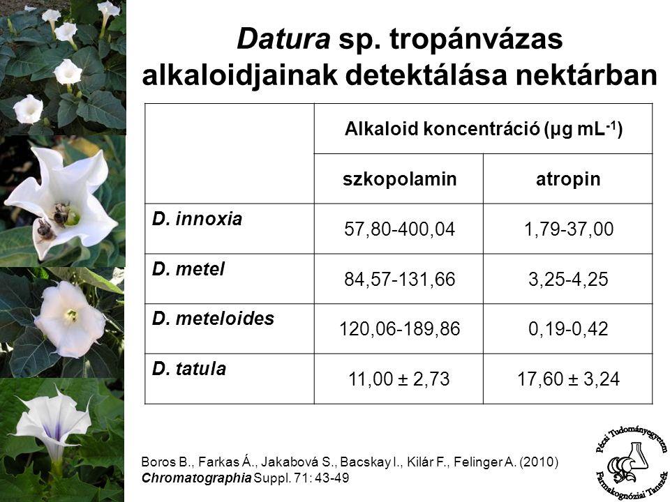 Datura sp. tropánvázas alkaloidjainak detektálása nektárban Boros B., Farkas Á., Jakabová S., Bacskay I., Kilár F., Felinger A. (2010) Chromatographia