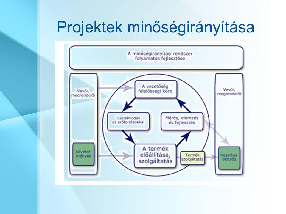 Projektek minőségirányítása