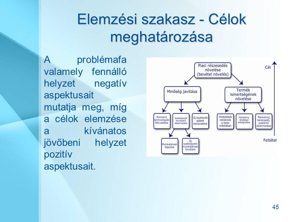 45 Elemzési szakasz - Célok meghatározása A problémafa valamely fennálló helyzet negatív aspektusait mutatja meg, míg a célok elemzése a kívánatos jövőbeni helyzet pozitív aspektusait.