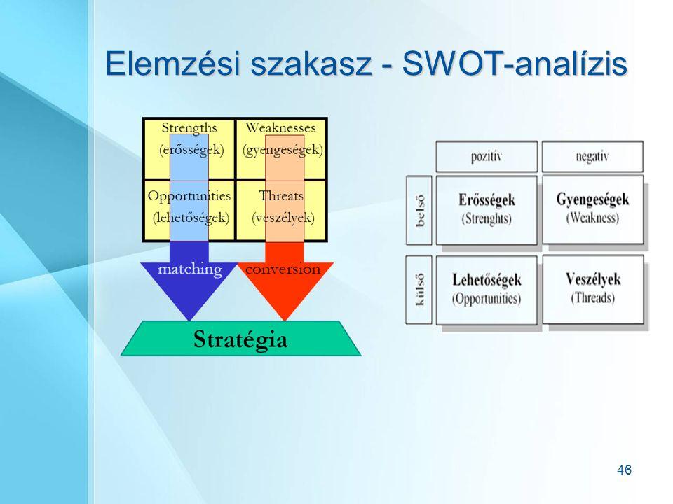 46 Elemzési szakasz - SWOT-analízis