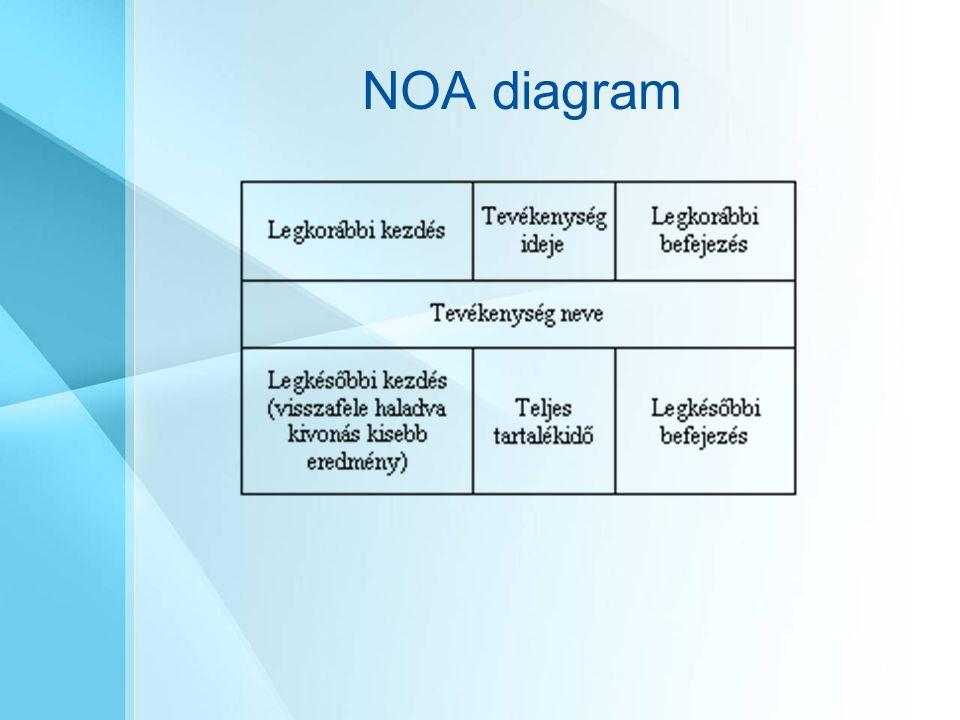 NOA diagram