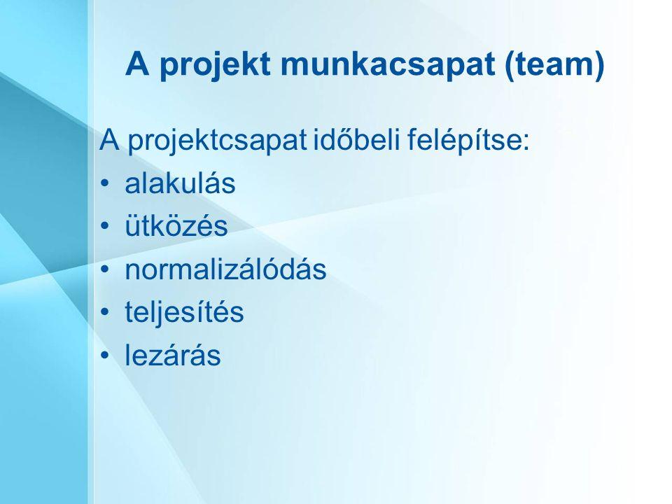 A projekt munkacsapat (team) A projektcsapat időbeli felépítse: alakulás ütközés normalizálódás teljesítés lezárás