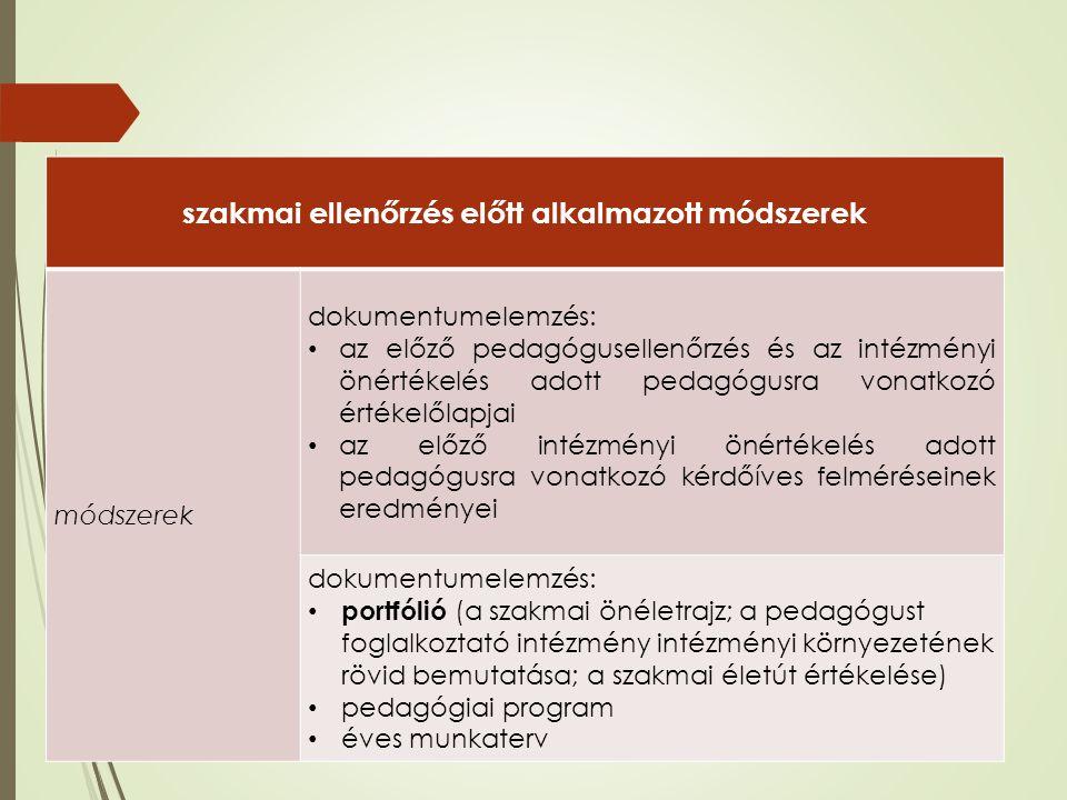 szakmai ellenőrzés előtt alkalmazott módszerek módszerek dokumentumelemzés: az előző pedagógusellenőrzés és az intézményi önértékelés adott pedagógusra vonatkozó értékelőlapjai az előző intézményi önértékelés adott pedagógusra vonatkozó kérdőíves felméréseinek eredményei dokumentumelemzés: portfólió (a szakmai önéletrajz; a pedagógust foglalkoztató intézmény intézményi környezetének rövid bemutatása; a szakmai életút értékelése) pedagógiai program éves munkaterv