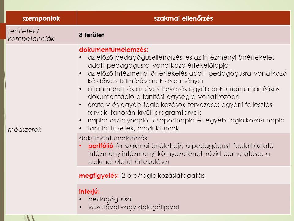 szempontokszakmai ellenőrzés területek/ kompetenciák 8 terület módszerek dokumentumelemzés: az előző pedagógusellenőrzés és az intézményi önértékelés adott pedagógusra vonatkozó értékelőlapjai az előző intézményi önértékelés adott pedagógusra vonatkozó kérdőíves felméréseinek eredményei a tanmenet és az éves tervezés egyéb dokumentumai: írásos dokumentáció a tanítási egységre vonatkozóan óraterv és egyéb foglalkozások tervezése: egyéni fejlesztési tervek, tanórán kívüli programtervek napló: osztálynapló, csoportnapló és egyéb foglalkozási napló tanulói füzetek, produktumok dokumentumelemzés: portfólió (a szakmai önéletrajz; a pedagógust foglalkoztató intézmény intézményi környezetének rövid bemutatása; a szakmai életút értékelése) megfigyelés: 2 óra/foglalkozáslátogatás interjú: pedagógussal vezetővel vagy delegáltjával
