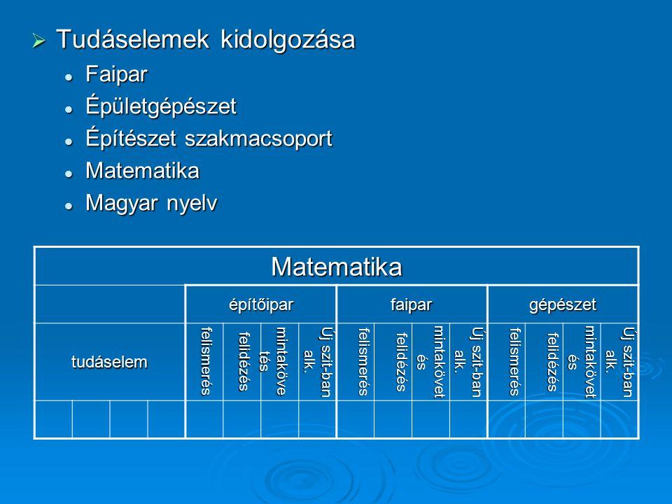 Fejlesztési célok  Motivációs modul kidolgozása  Szöveges értékelés alkalmazása  Egyéni haladási napló vezetése  A közismereti, szakmai és gyakorlati tárgyak ér- tékelési tevékenységének hatékonyabb össze- hangolása  A külső mérésékhez hasonló kompetenciákat mérő feladatlapok alkalmazása