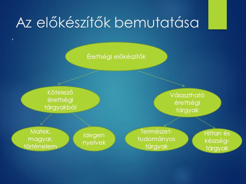 Az előkészítők bemutatása s Érettségi előkészítők Kötelező érettségi tárgyakból Matek, magyar, történelem Idegen nyelvek Választható érettségi tárgyak Hittan és készség- tárgyak Természet- tudományos tárgyak
