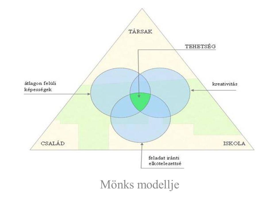 Mönks modellje