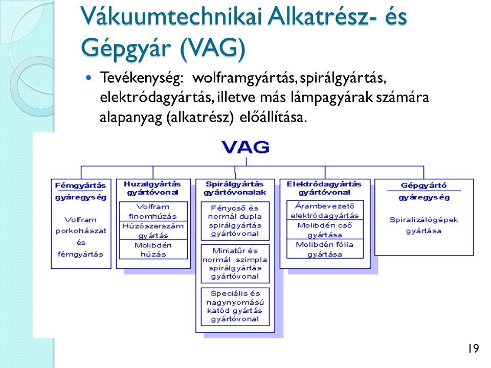 19 Vákuumtechnikai Alkatrész- és Gépgyár (VAG) Tevékenység: wolframgyártás, spirálgyártás, elektródagyártás, illetve más lámpagyárak számára alapanyag (alkatrész) előállítása.