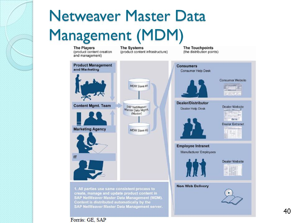 40 Netweaver Master Data Management (MDM)